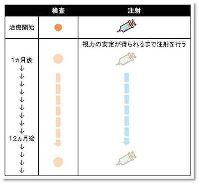 抗VEGF薬治療スケジュール